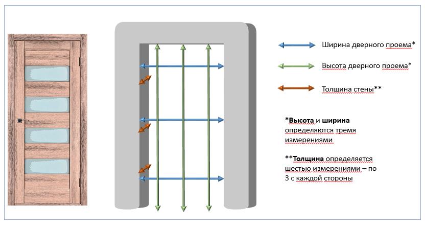 размеры межкомнатных дверей стандарты и индивидуальные